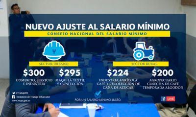 Incremento al salario mínimo beneficia a la clase trabajadora y  fortalece la capacidad adquisitiva de la familia salvadoreña