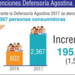 Defensoría del Consumidor informa resultados del plan Defensoría Agostina 2017